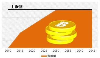 2_bitcoin_limit